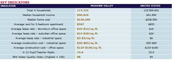 Mohawk Valley Stats